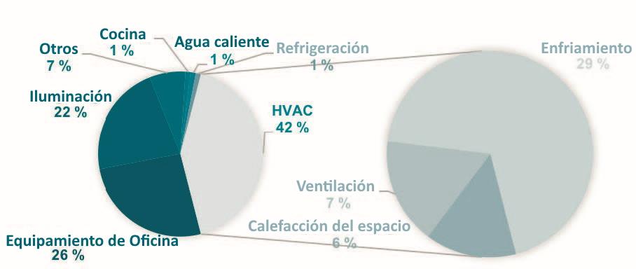 Figura 1. Costos energéticos típicos de un edificio de oficinas