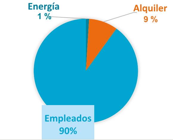 Figura 3. Costos típicos de funcionamiento de un edificio de oficinas.