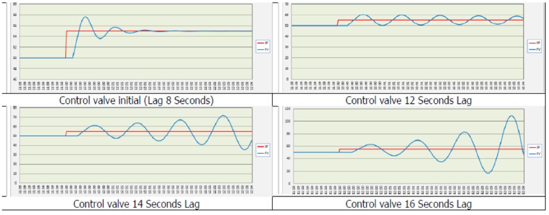 Representación de la oscilación del lazo de control debido a un mayor tiempo de retraso en la válvula de control