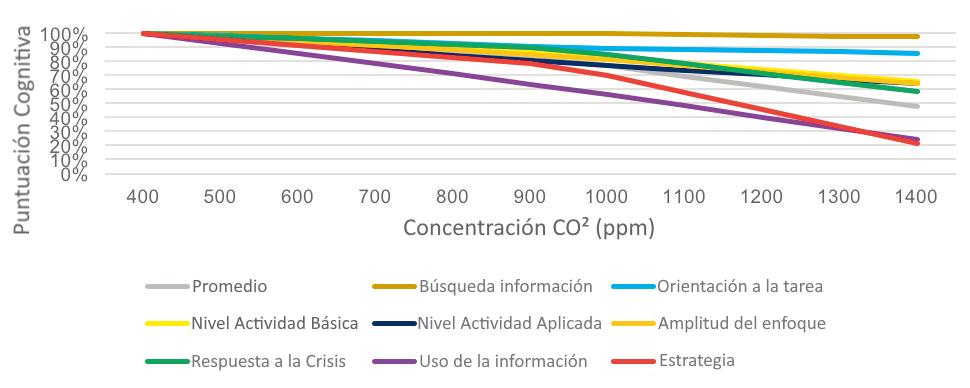 Figura 2. Impacto de los cambios en los niveles de CO2 en las capacidades cognitivas de los empleados